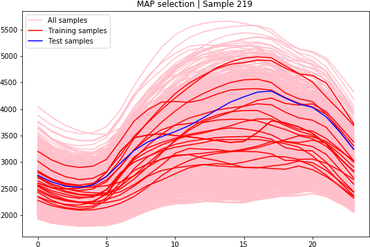 Graph showing a data selection for a summer day. The predicted load of the next day is shown in blue and the data selected to train the machine is shown in dark red. The red shadow corresponds to all the data available for the experiment.